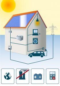 Erzeugung und Speicherung von Solarstrom